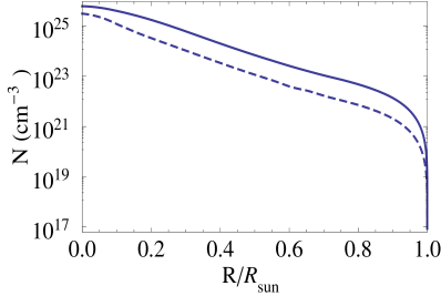 Electron density (solid line) and neutron density (dashed line) as a function of the Sun's radius.