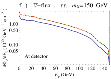 Neutrino spectra and fluxes for all three flavors per