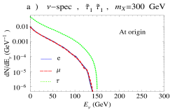 Similar to Fig.3 for