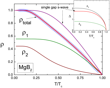 (Color online) The data and fits of the superfluid density for MgB
