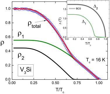 (Color online) The data and fits of the superfluid density for V
