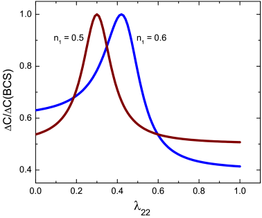 (Color online) Dependence of the specific heat jump on the mismatch between