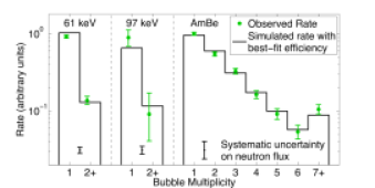 The green points show the observed rates of single and multiple bubbles for the calibration sources at a thermodynamic threshold of 3.2keV. Green error bars indicate statistical uncertainties, and the black error bars at the bottom show the systematic uncertainty on the neutron flux (a flat percent uncertainty that is common to all multiplicities in a given data set at the