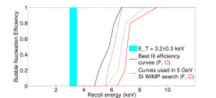 The best-fit fluorine (black) and carbon (red) efficiency curves for 3.2 keV data are shown by the solid lines. The dashed lines show the curves used to determine sensitivity for a 5 GeV SI WIMP. The light blue band shows the calculated Seitz threshold with the experimental and theoretical uncertainties from Table