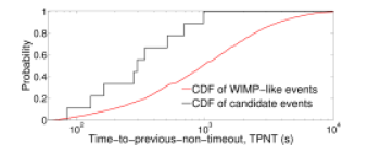 The CDF of the time to previous non-timeout (TPNT) for events with random timing (simulated WIMP-like events) and the 3.2 keV candidate events. The two distributions are not consistent with each other.