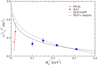 Chiral extrapolation of charge radii of charged (left panel) and neutral kaons (right panel). Crosses and stars are experimental values