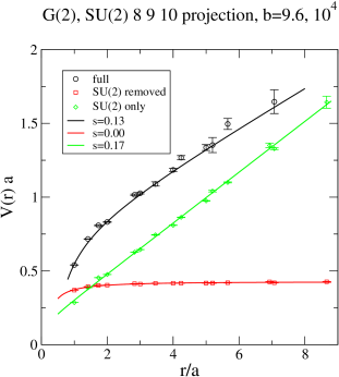 The G(2) static potential, compared to the static potentials computed in SU(2)-only and SU(2)-removed lattices, at