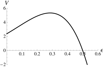 (left) Dilaton potential in the two-loop exact scheme when the dilaton is