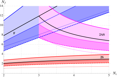 Left panel: The phase diagrams obtained using the Ryttov-Sannino like beta function (
