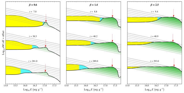 Distribution of mass as a function of binding energy