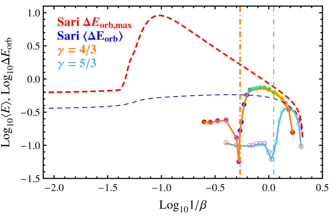 Average spread of matter post-disruption as compared to the change in orbital energy for binary disruptions