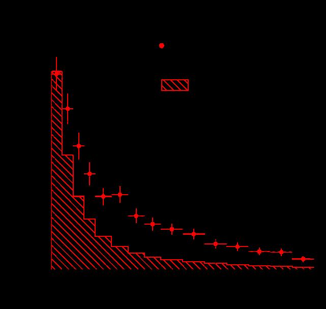 Inverse Muon Decay: NOMAD experimental data, the non-equidistant