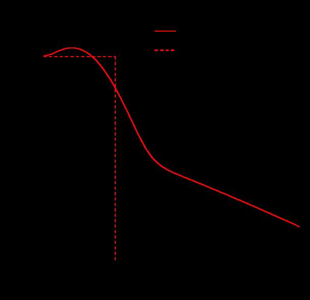 Benhar-Fantoni parametrization