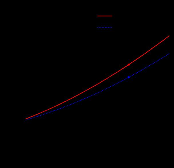 Flux averaged cross-section of QEL (anti)neutrino scattering for NOMAD
