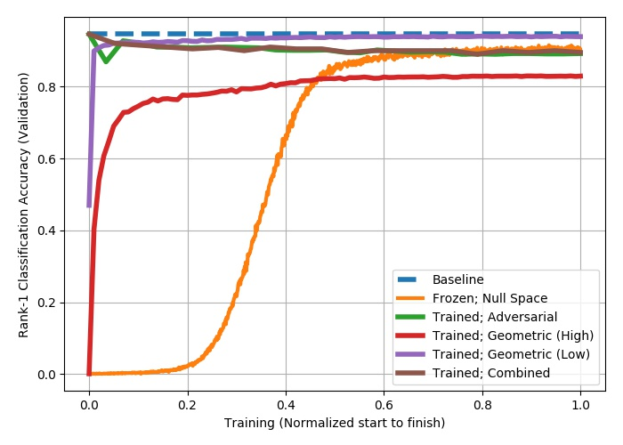 Summary of Rank-1 classification performance achieved for each face identification learning experiment vs. training run-time. A privacy preserving ML system