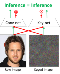 (left) A keynet is a convolutional network paired with a custom vision sensor which optically transforms an image such that the keynet can perform exact inference on this transformed image. The observed sensor measurement is not interpretable by a human (or any other keynet) without knowledge of the private key, which is encoded in the optics of the privacy preserving vision sensor. (right) A keynet is designed to perform inference on optical/analog encrypted inputs, by generating keyed layers from a source conv-net. The output of the keynet is equivalent to the encrypted output of the source conv-net, without ever exposing the private image of the scene or the private weights of the conv-net.