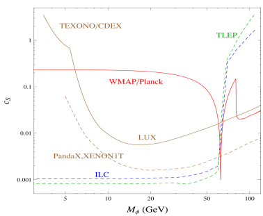 significance reach contours for searches at the ILC (dashed blue) and TLEP (dashed green). We assume a jet energy resolution of
