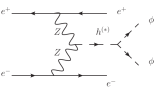 Z-fusion (ZF) production channel: signal process (upper) and examples of leading background (lower).