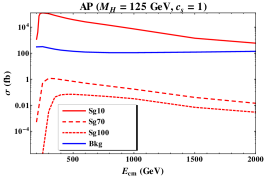 Signal (red) and background (blue) cross-section as functions of