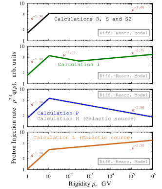 (color in online version) Galactic CR source injection spectrum for