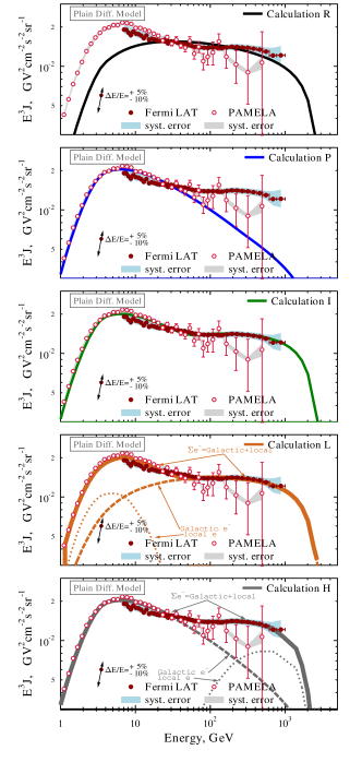 (color in online version) Propagated CR electron spectra: models and data.