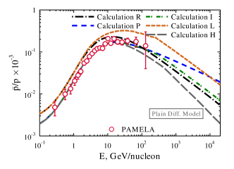 (color in online version) CR antiproton to proton ratio: data from