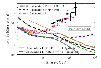 (color in online version) Positron fraction: models and data.