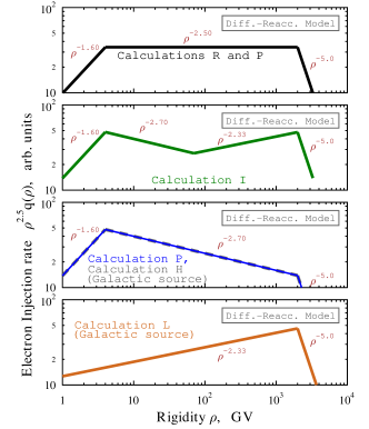 (color in online version) Galactic CR source electron injection spectrum for