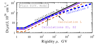 (color in online version) Diffusion coefficient of CRs in the Galaxy (see Equation(
