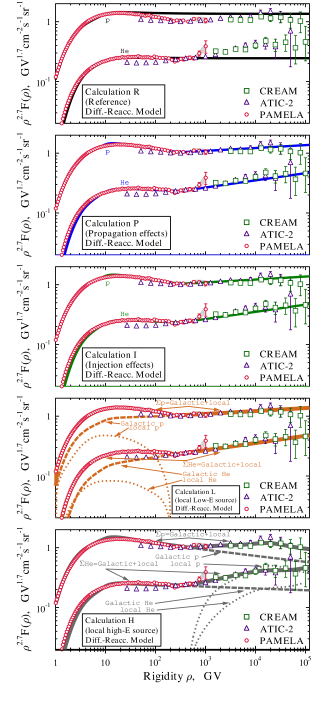 (color in online version) Propagated CR proton and He spectra: data of PAMELA