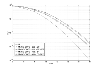 Comparison of algebraic reduction and LLL reduction using MMSE-GDFE preprocessing combined with ZF or ZF-DFE decoding with