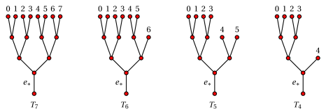 Examples of fully-sorted trees