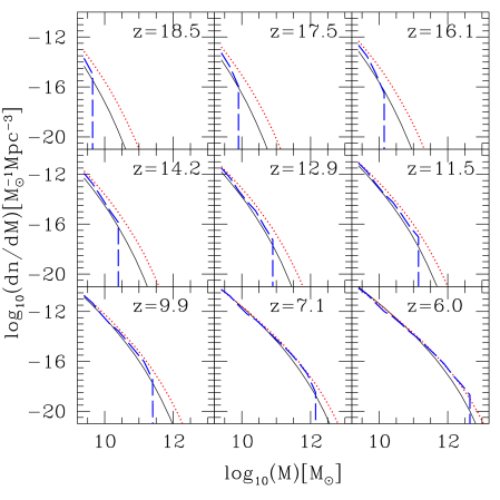Halo mass function from our simulation at various redshifts, as labeled, (thick, long-dashed) and analytical approximations: the standard Press-Schechter (PS; thin, solid) and Sheth-Tormen (ST; thick, dotted).