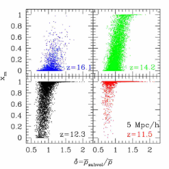 Correlation of the mass-weighted ionized fraction
