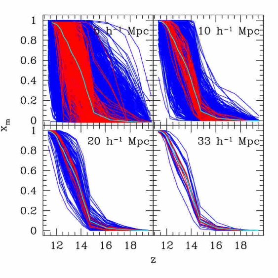 Evolution of the mass-weighted ionized fraction