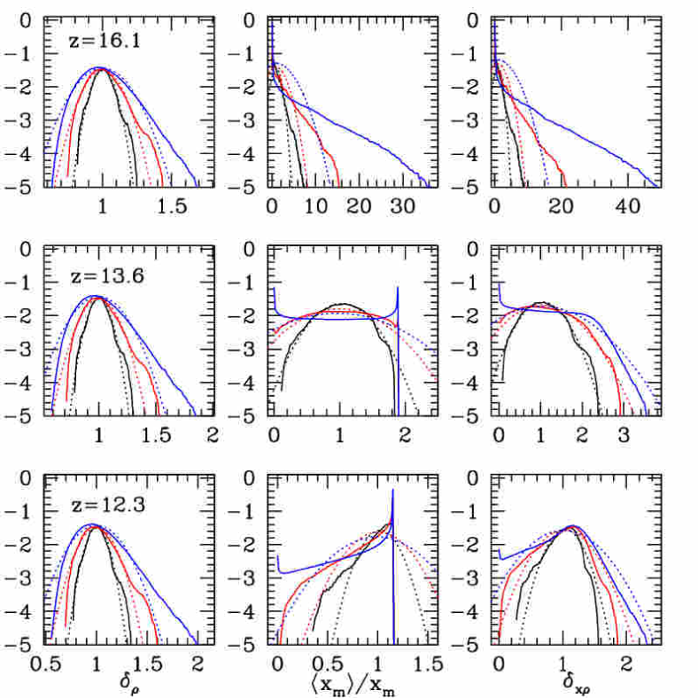 Non-Gaussianity of reionization: PDF distribution functions of (left column) the density in units of the mean density,