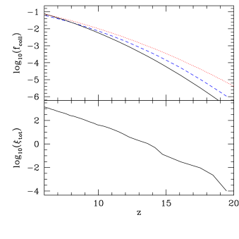 (top) Collapsed mass fraction in halos in the simulation,