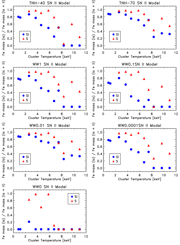 The supernovae-type ratio derived from the silicon and sulfur abundances, comparing the results from many different SNIImodels. This figure is similar to Figure