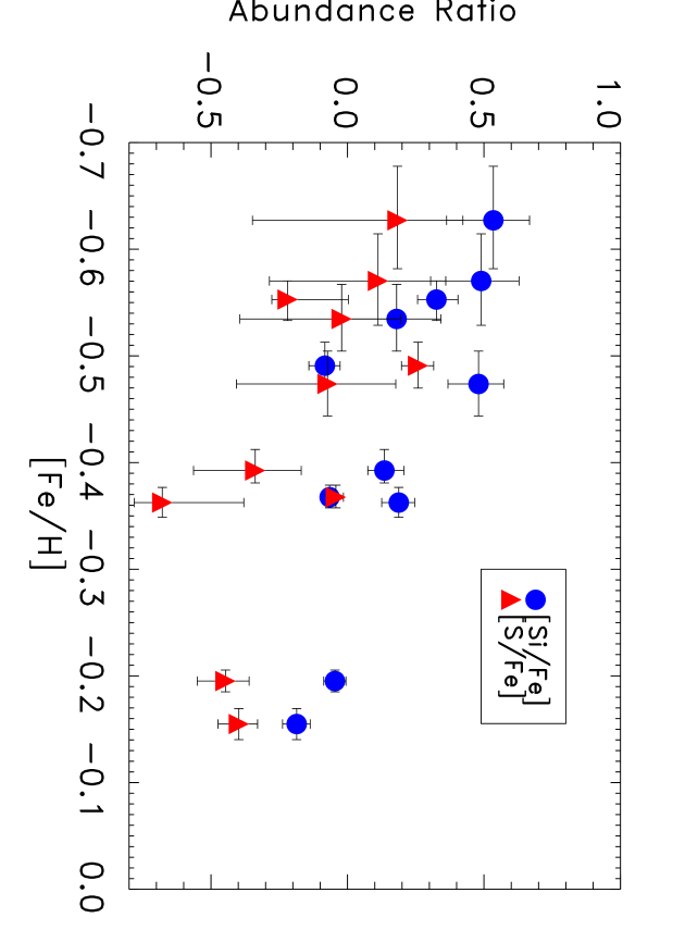 The silicon and sulfur abundances ratios with respect to iron.