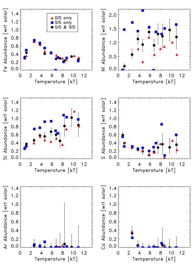 A comparison of abundance results using the GIS alone, the SIS alone, and the GIS and SIS combined. The GIS and SIS agree well except for nickel and a slight trend in the medium temperature silicon results. The nickel discrepancies are due to the lower effectiveness of the SIS at Ni K, and the SIS silicon measurements suffer from proximity to the detector Si edge. The errorbars for the GIS and SIS alone points are omitted for clarity, but are about a factor of