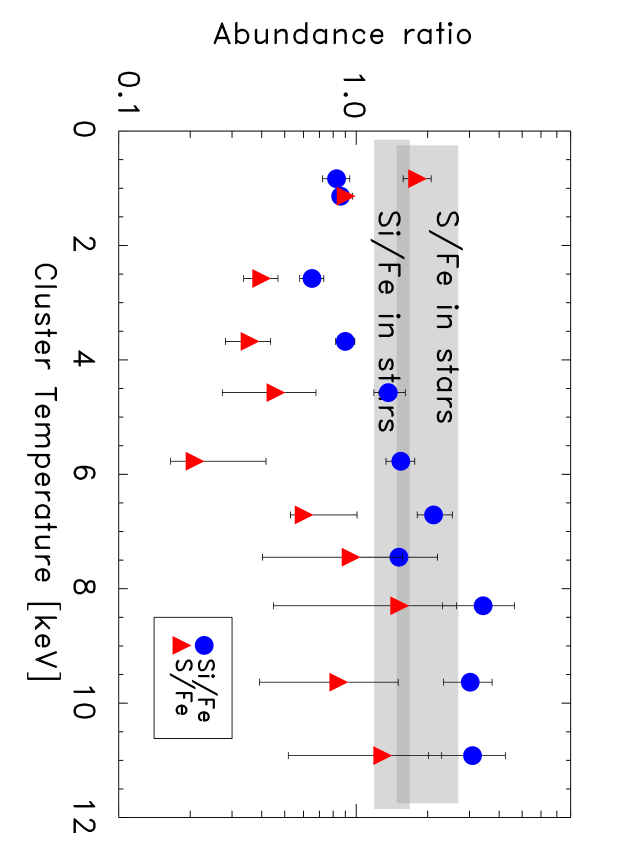 The silicon and sulfur abundances as a function of temperature, compared to their abundance in stars. The upper grey bar is the S/Fe data from