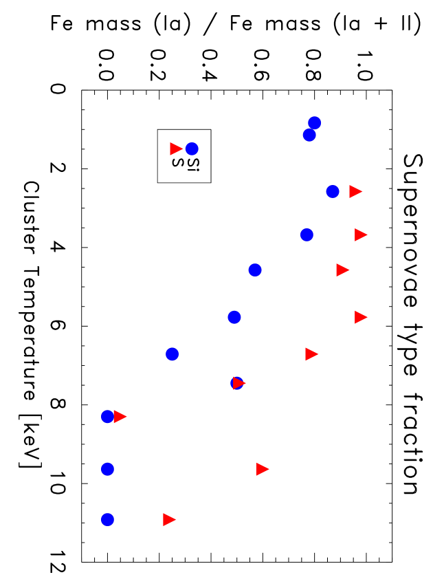 The supernovae-type ratio derived from the silicon and sulfur abundances. The SNIayields of the W7 model
