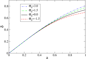 The matter density contrast is shown versus the scale factor, for different values of