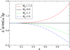 The degree of deviation from the Poisson equation versus scale factor is shown for different values of