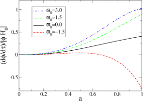 The conformal time derivative of the gravitational potential
