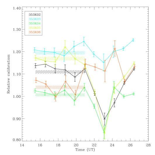 Variation of the cross–calibration coefficients