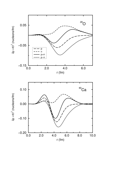 Transition densities to selected RPA states. Both isoscalar and isovector densities are shown, together with the separate proton and neutron contributions. The states selected in