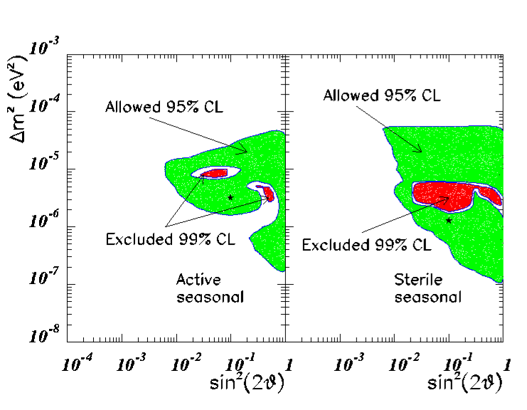95 and 99% CL regions obtained from the analysis of the seasonal dependence of the event rates observed in Super–Kamiokande from data with