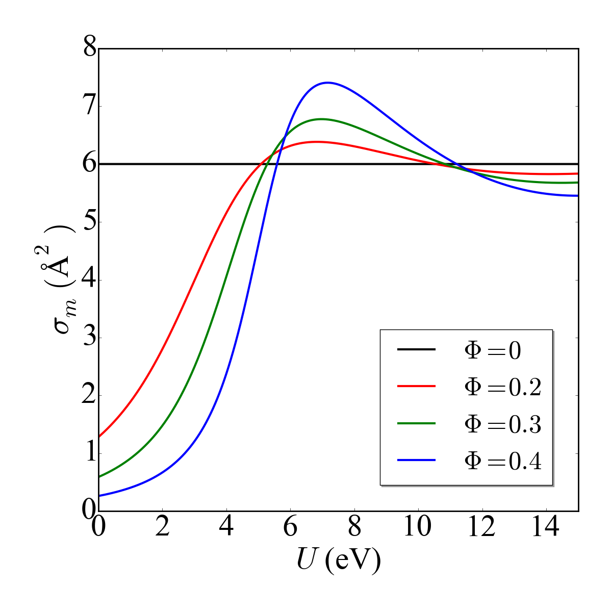 The variation of the elastic momentum-transfer cross-section including structure with energy for model (