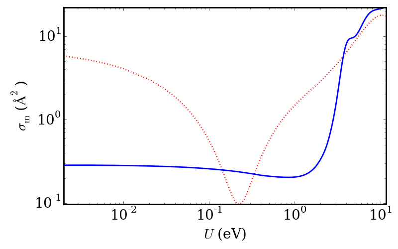 The momentum transfer cross-sections in the gas-phase (dashed line) and liquid-phase (solid line) for electrons in argon